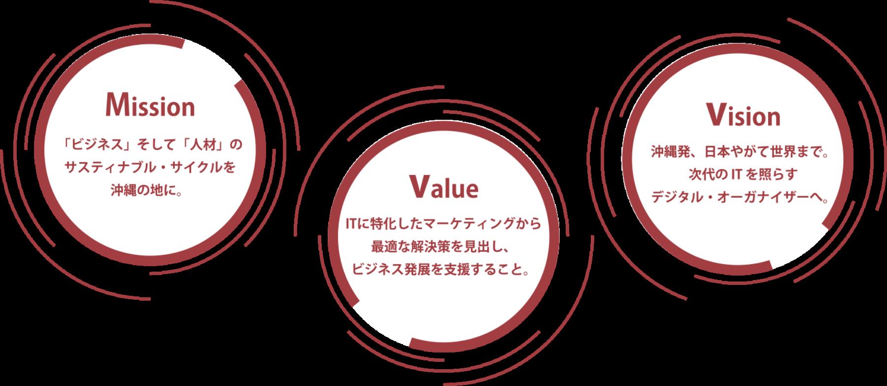 琉球DigiCo(デジコ)3つのConcept Image