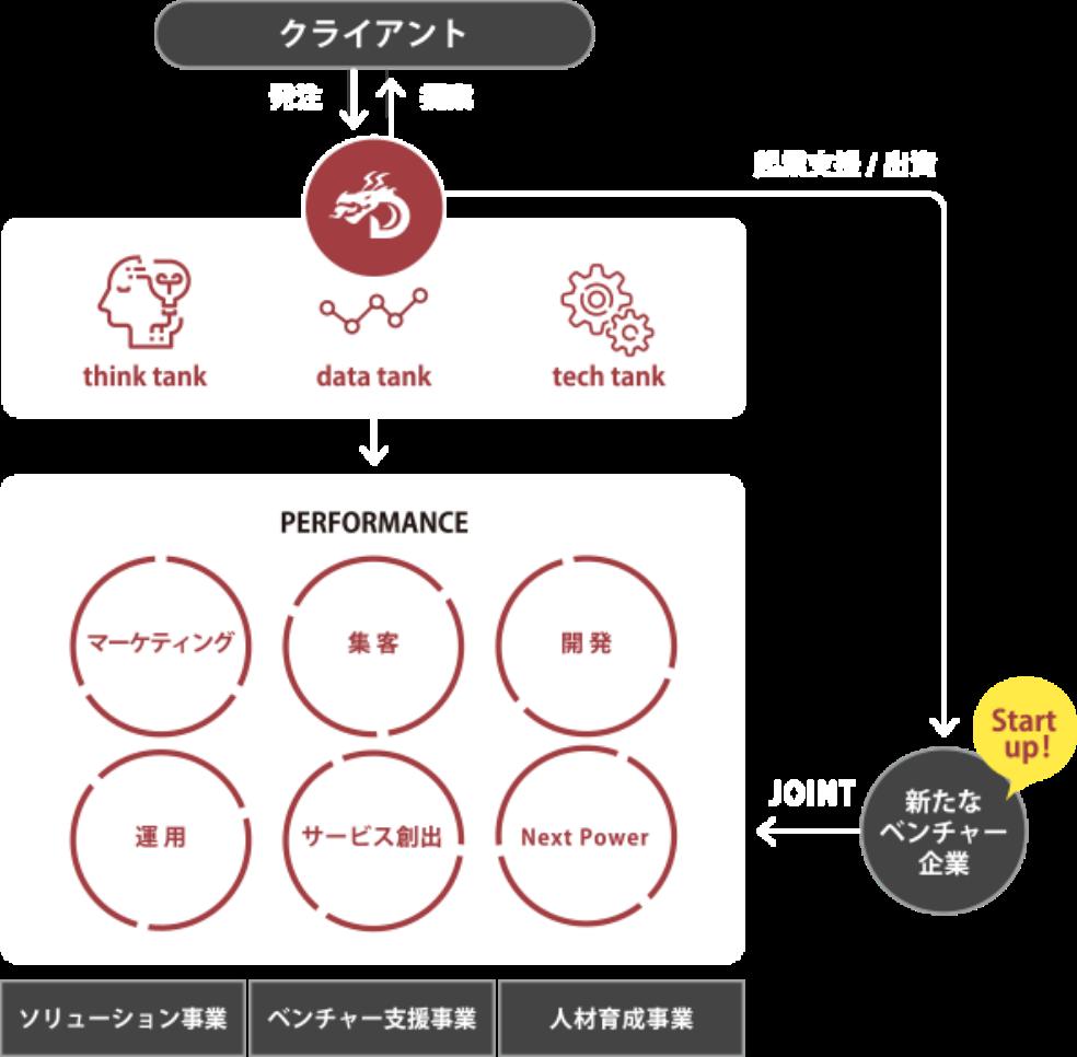 琉球DigiCo(デジコ)Service Image
